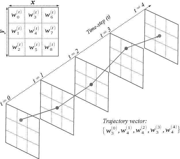 Figure 4 for Machine Vision for Improved Human-Robot Cooperation in Adverse Underwater Conditions