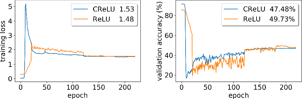 Figure 3 for Understanding Straight-Through Estimator in Training Activation Quantized Neural Nets