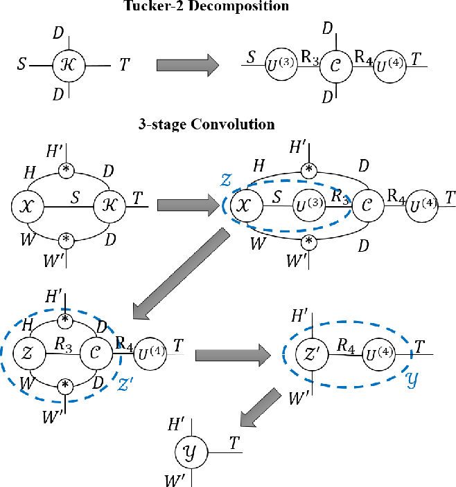 Figure 2 for Exploiting Elasticity in Tensor Ranks for Compressing Neural Networks