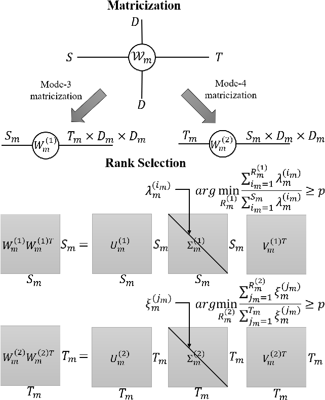 Figure 3 for Exploiting Elasticity in Tensor Ranks for Compressing Neural Networks