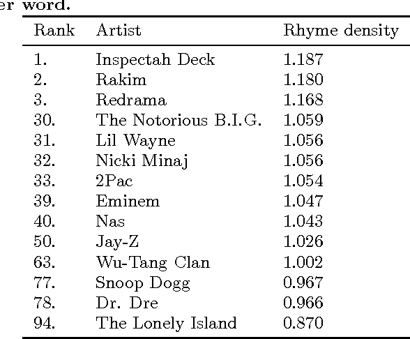 Figure 1 for DopeLearning: A Computational Approach to Rap Lyrics Generation