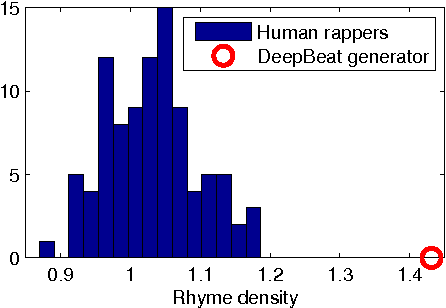 Figure 2 for DopeLearning: A Computational Approach to Rap Lyrics Generation