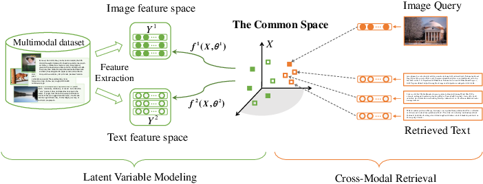 Figure 1 for Harmonized Multimodal Learning with Gaussian Process Latent Variable Models