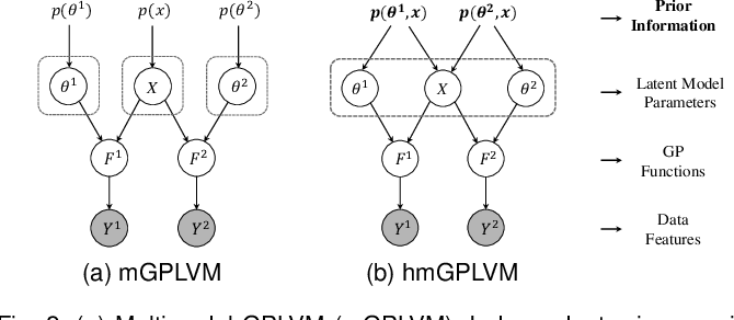 Figure 3 for Harmonized Multimodal Learning with Gaussian Process Latent Variable Models
