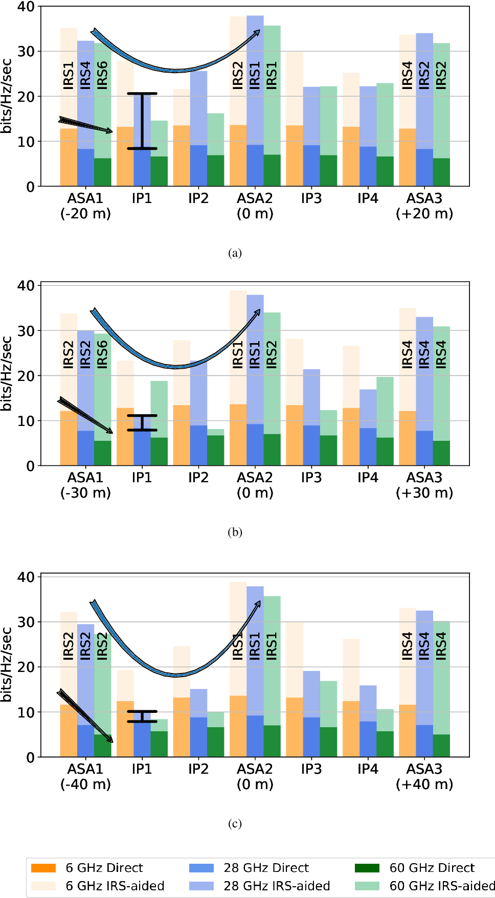 Figure 4 for Channel Rank Improvement in Urban Drone Corridors Using Passive Intelligent Reflectors