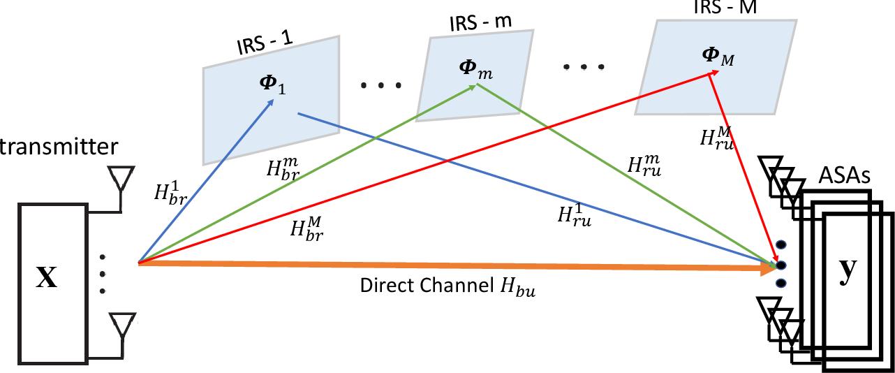Figure 1 for Channel Rank Improvement in Urban Drone Corridors Using Passive Intelligent Reflectors