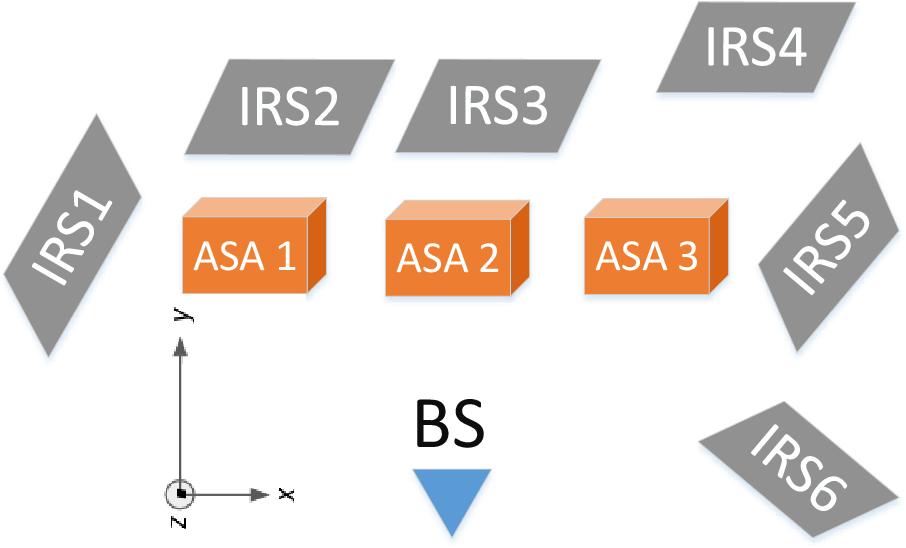 Figure 3 for Channel Rank Improvement in Urban Drone Corridors Using Passive Intelligent Reflectors
