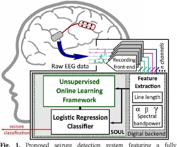 Figure 1 for SOUL: An Energy-Efficient Unsupervised Online Learning Seizure Detection Classifier