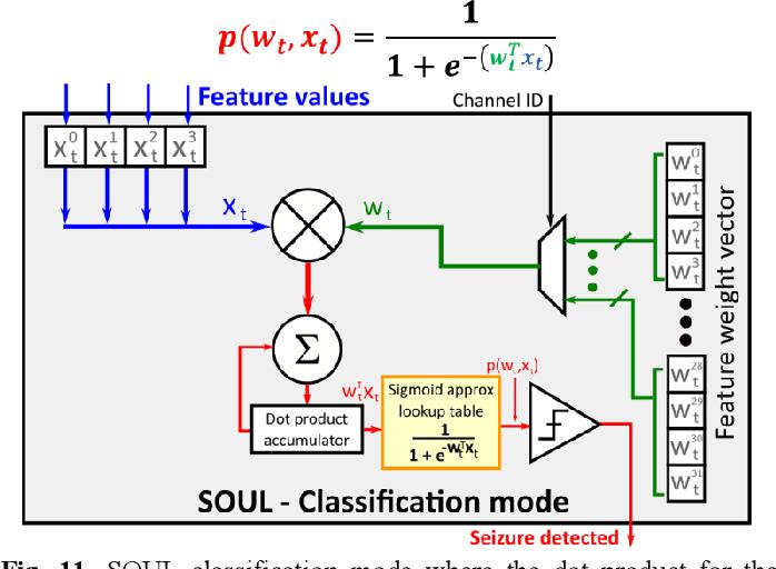 Figure 3 for SOUL: An Energy-Efficient Unsupervised Online Learning Seizure Detection Classifier