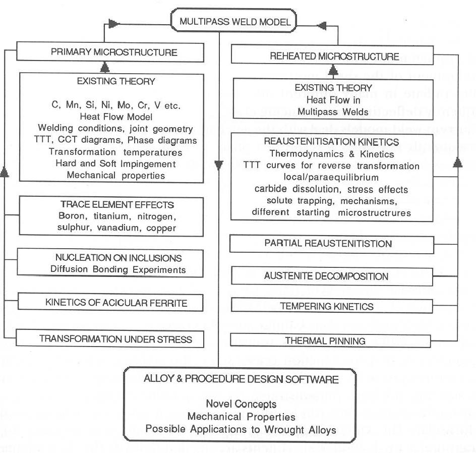 Modelling The Evolution Of Microstructure In Steel Weld Metal Welding Cct Diagram Semantic Scholar
