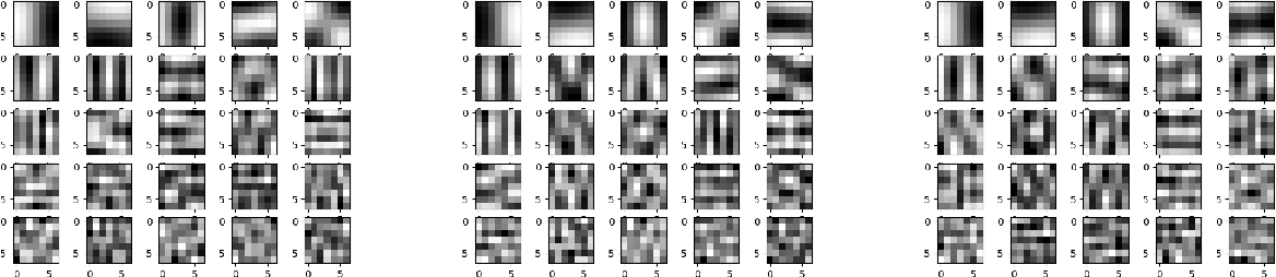 Figure 4 for Adaptive Loss Function for Super Resolution Neural Networks Using Convex Optimization Techniques