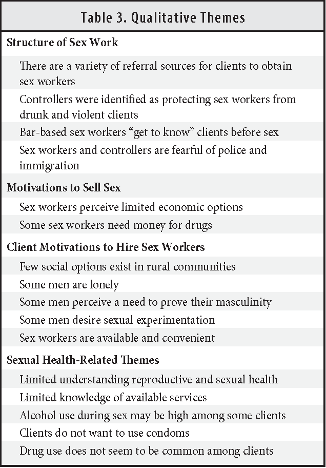 Table 3 from Female sex work within the rural immigrant ...
