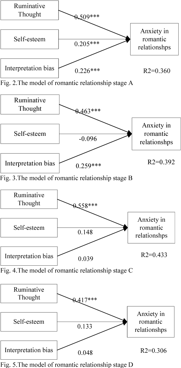 Exploring anxiety in Ignoring read messages of line- comparison in