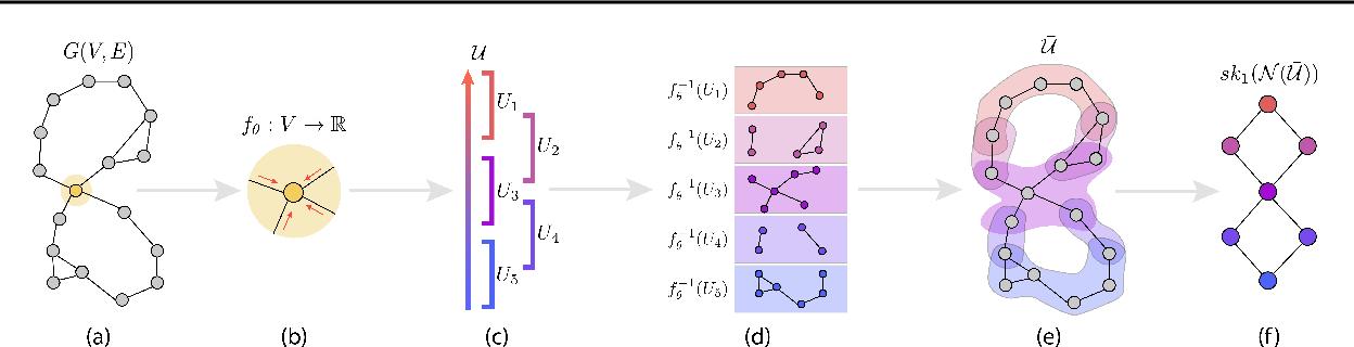 Figure 3 for Deep Graph Mapper: Seeing Graphs through the Neural Lens