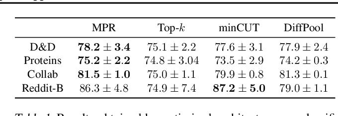 Figure 2 for Deep Graph Mapper: Seeing Graphs through the Neural Lens
