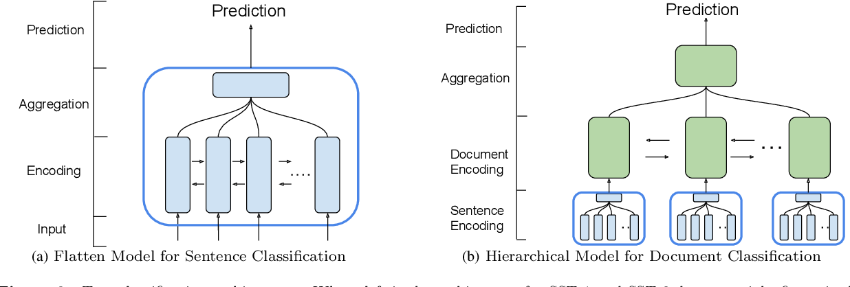 Figure 3 for Text Information Aggregation with Centrality Attention