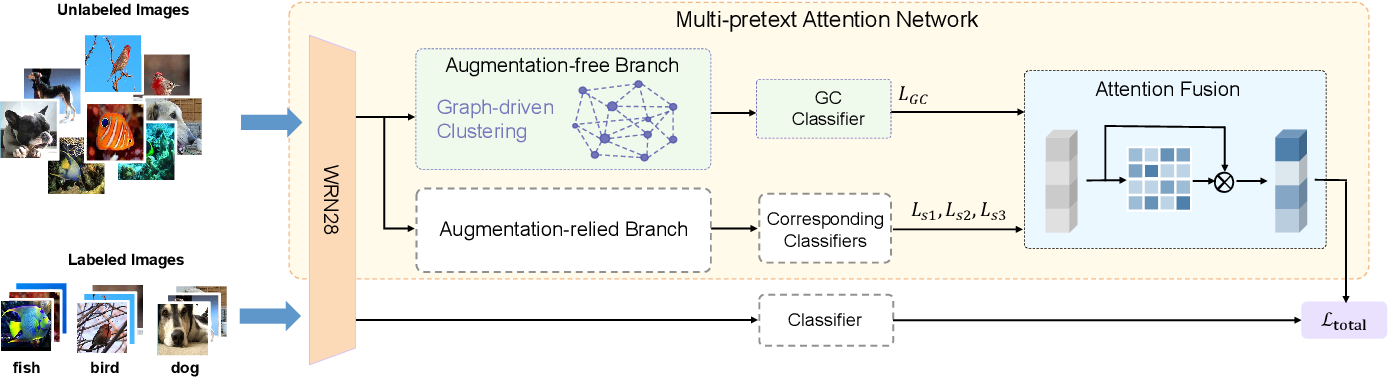 Figure 1 for Multi-Pretext Attention Network for Few-shot Learning with Self-supervision