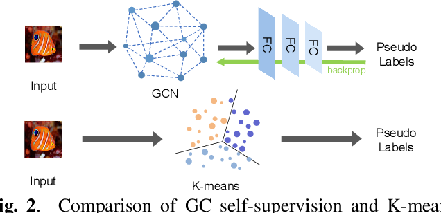 Figure 3 for Multi-Pretext Attention Network for Few-shot Learning with Self-supervision