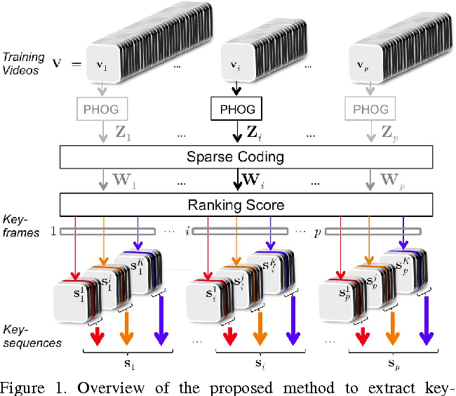 Figure 1 for Action Recognition in Video Using Sparse Coding and Relative Features