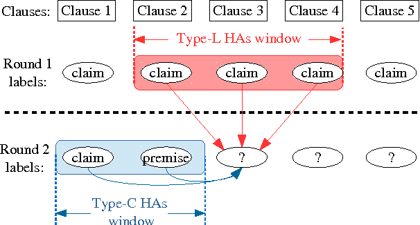 Figure 1 for Reinforcement Learning Based Argument Component Detection