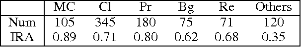 Figure 2 for Reinforcement Learning Based Argument Component Detection