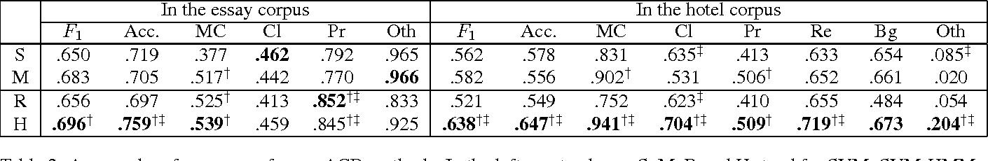 Figure 4 for Reinforcement Learning Based Argument Component Detection