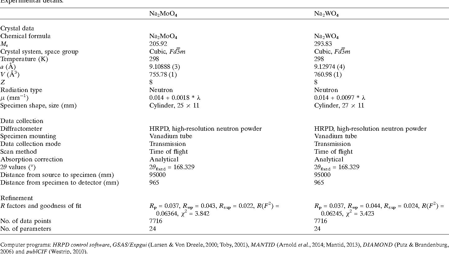 Table 1 Experimental details.