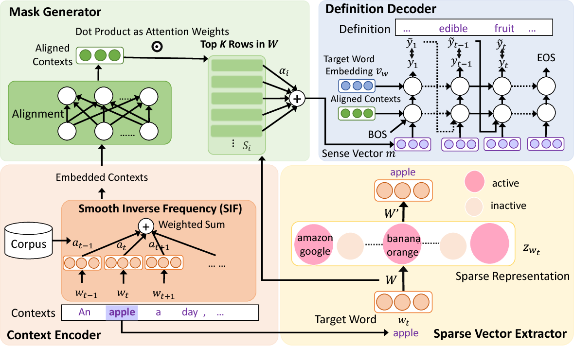 Figure 2 for xSense: Learning Sense-Separated Sparse Representations and Textual Definitions for Explainable Word Sense Networks