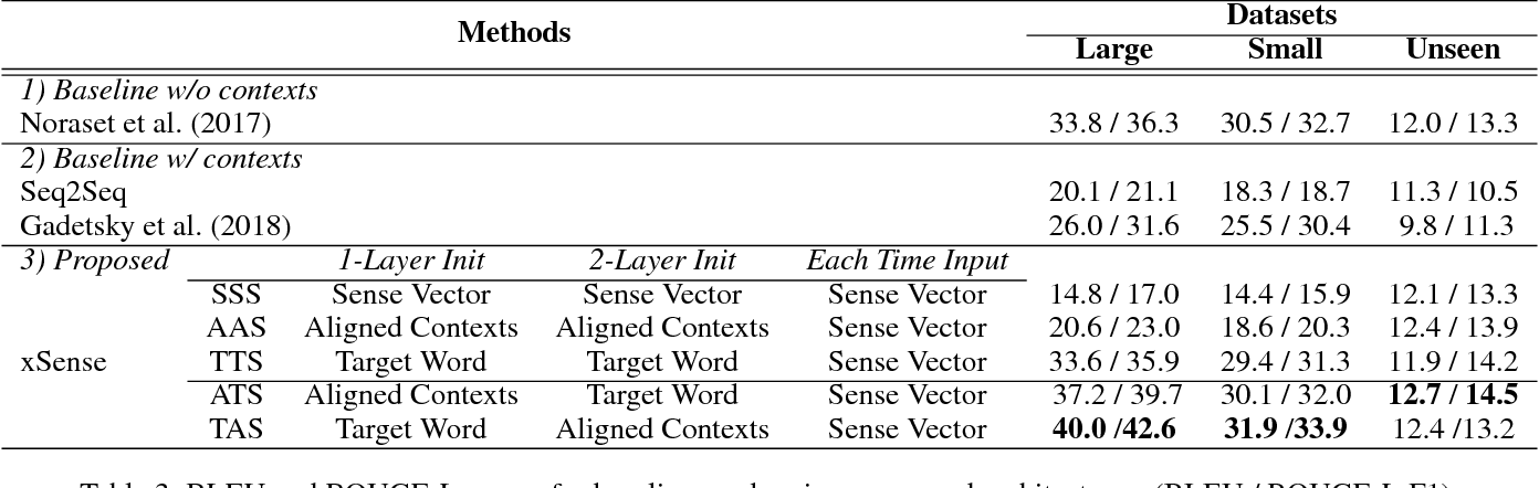 Figure 4 for xSense: Learning Sense-Separated Sparse Representations and Textual Definitions for Explainable Word Sense Networks