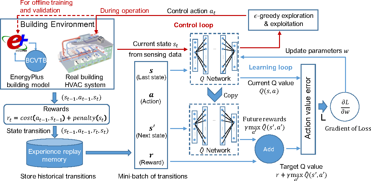 Deep Learning Building Control
