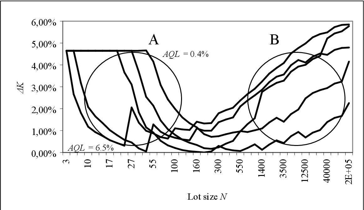 Figure 4 From Economic Evaluation Of Iso 2859 Acceptance Sampling