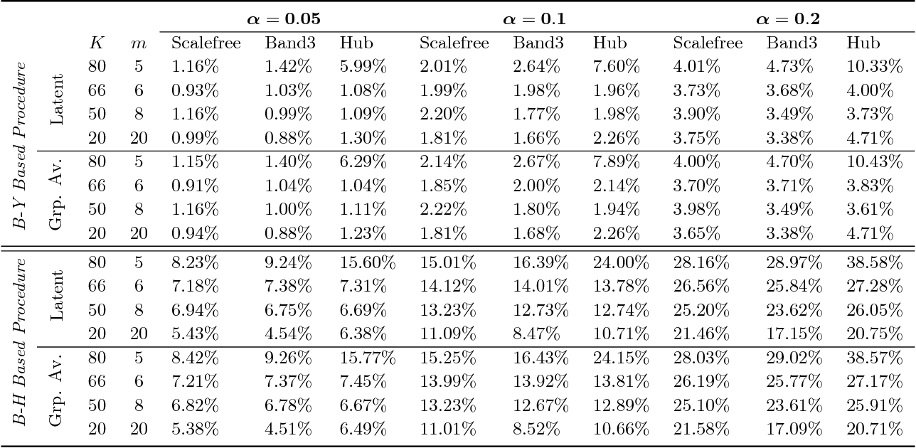 Figure 1 for High-Dimensional Inference for Cluster-Based Graphical Models