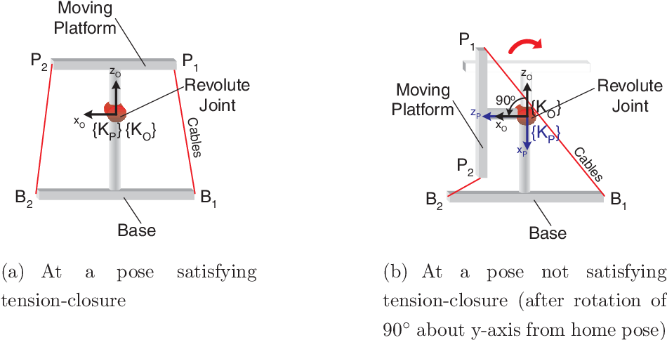 Figure 4 2 from Design and kinematic analysis of a cable-driven