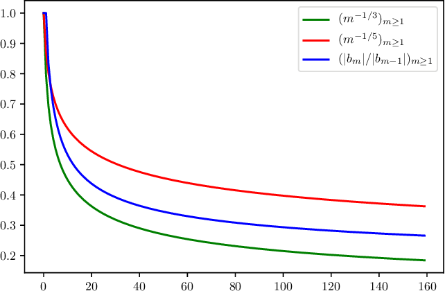 Figure 1 for Risk Bounds for Multi-layer Perceptrons through Spectra of Integral Operators