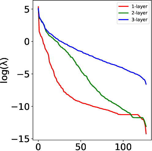 Figure 3 for Risk Bounds for Multi-layer Perceptrons through Spectra of Integral Operators