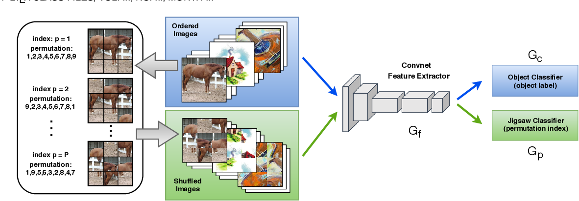 Figure 3 for Self-Supervised Learning Across Domains