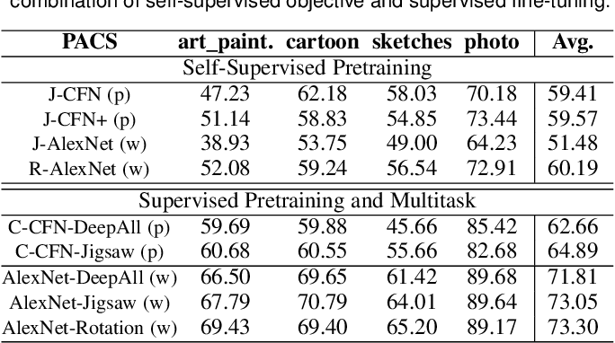 Figure 2 for Self-Supervised Learning Across Domains