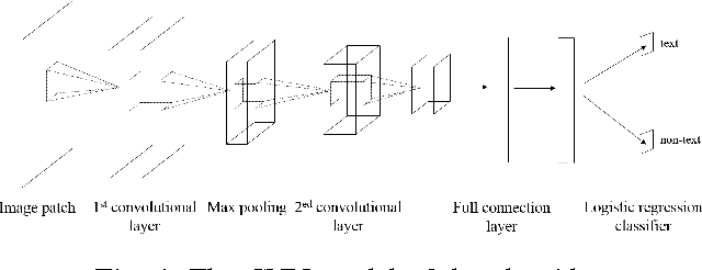 Figure 4 for A Novel Scene Text Detection Algorithm Based On Convolutional Neural Network