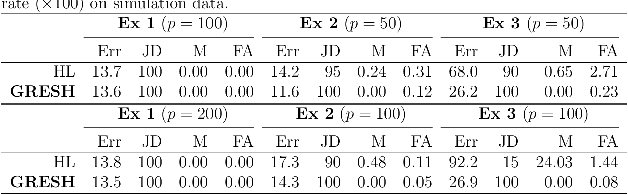 Figure 2 for Group Regularized Estimation under Structural Hierarchy