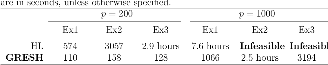 Figure 3 for Group Regularized Estimation under Structural Hierarchy