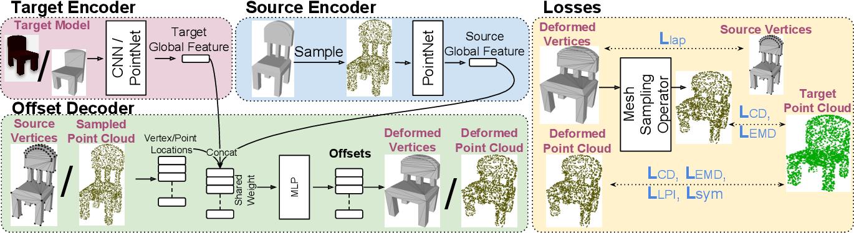 Figure 3 for 3DN: 3D Deformation Network