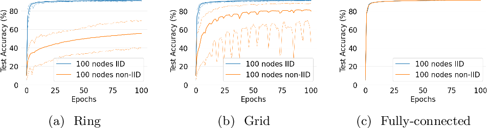 Figure 1 for D-Cliques: Compensating NonIIDness in Decentralized Federated Learning with Topology