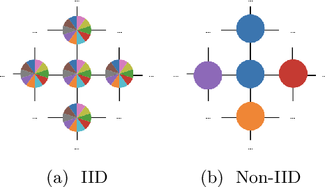 Figure 2 for D-Cliques: Compensating NonIIDness in Decentralized Federated Learning with Topology