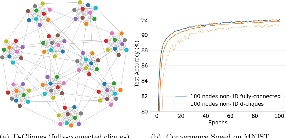 Figure 3 for D-Cliques: Compensating NonIIDness in Decentralized Federated Learning with Topology