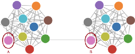 Figure 4 for D-Cliques: Compensating NonIIDness in Decentralized Federated Learning with Topology