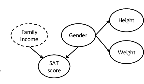 Figure 1 for Attribute Privacy: Framework and Mechanisms