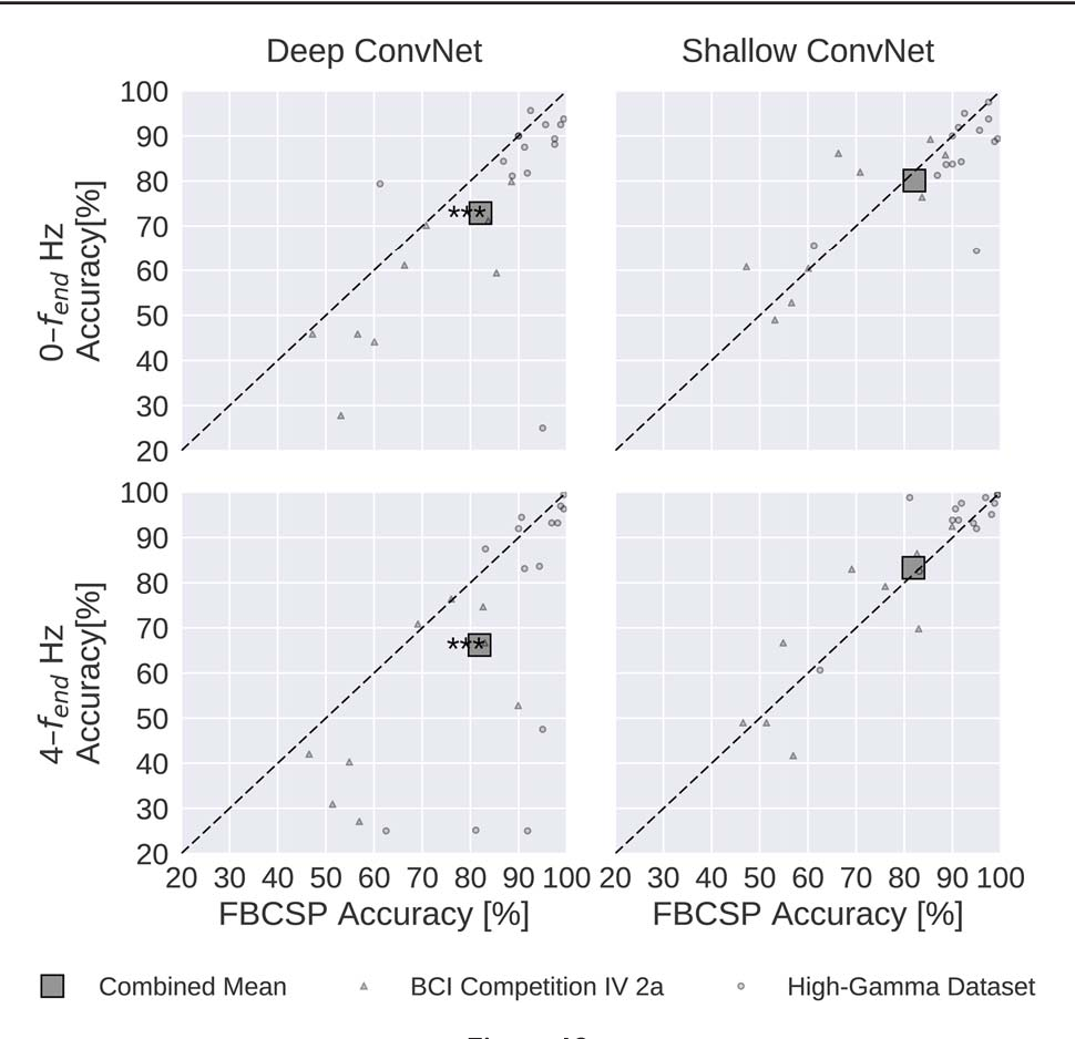 Figure 4 for Deep learning with convolutional neural networks for EEG decoding and visualization