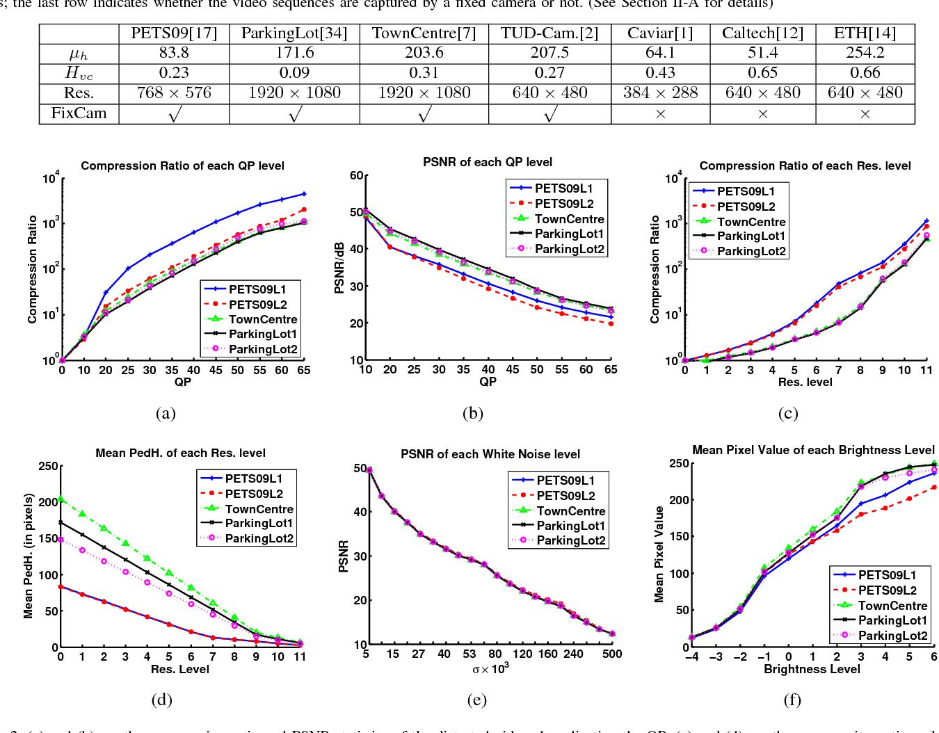 Figure 2 for Robustness Analysis of Pedestrian Detectors for Surveillance