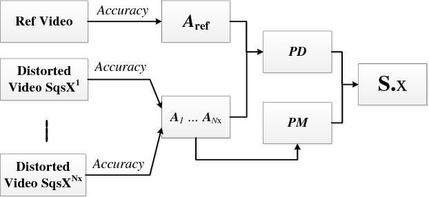 Figure 3 for Robustness Analysis of Pedestrian Detectors for Surveillance