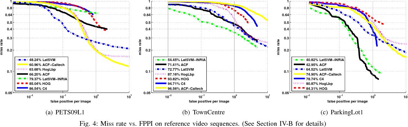 Figure 4 for Robustness Analysis of Pedestrian Detectors for Surveillance